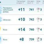 Погода в Макеевке на три дня