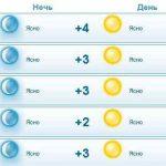 Погода в Макеевке на ближайшие дни ноября 2018